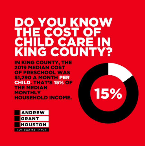 Do you know the cost of child care in King County? In King County, the 2019 median cost of preschool was $1290 a month per child. That's 15% of the median monthly household income. [Img: black donut graph with a white segment labeled 15%, black and white AGH4SEA logo]