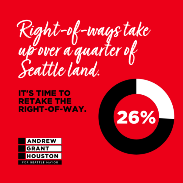 """White cursive font reads """"right-of-ways take up over a quarter of Seattle land."""" The background is red. Black font then reads, """"IT'S TIME TO RETAKE THE RIGHT-OF-WAY."""" AGH's logo is at bottom left, and a graphic showing 26% is at right."""